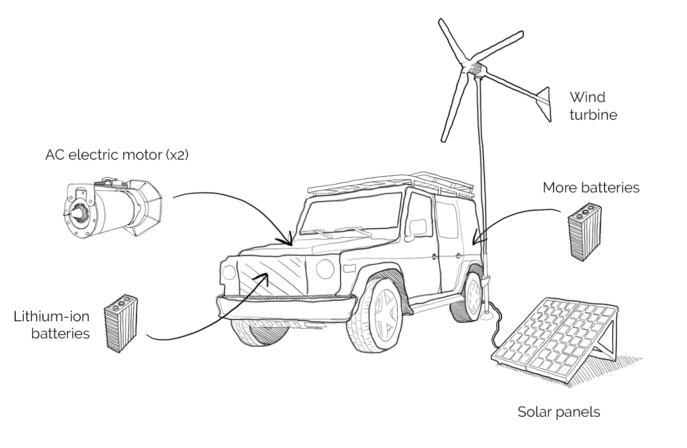 outback ev desert crossing electric vehicle
