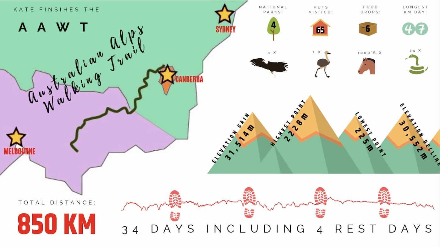 An Ode To The Australian Alps Walking Track by Kate Donald AAWT infographic created by @saltysummits